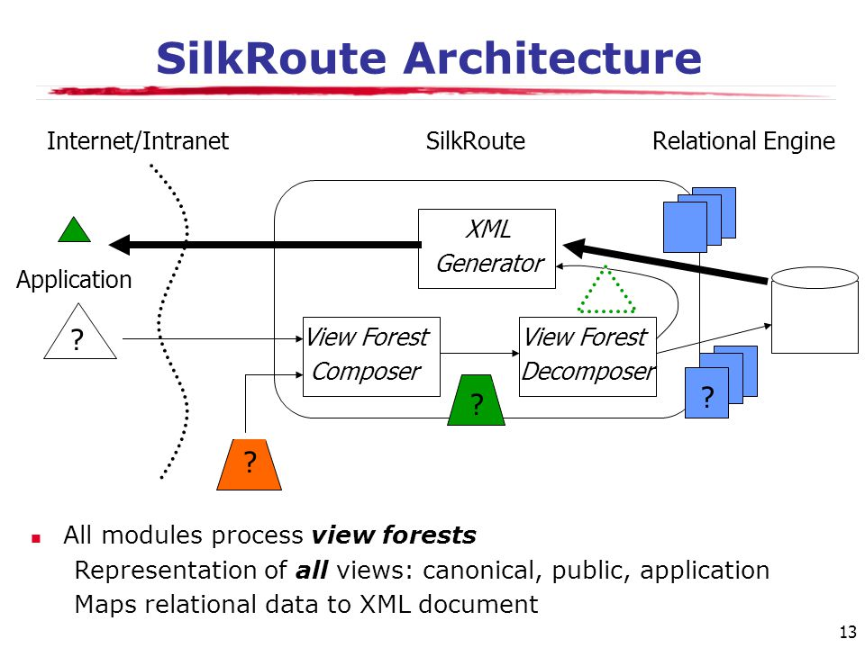 13 SilkRoute Architecture Application View Forest Composer View Forest Decomposer XML Generator Internet/IntranetSilkRouteRelational Engine .