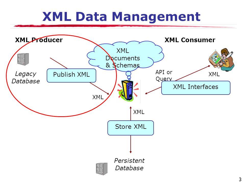 3 XML Data Management XML Documents & Schemas Legacy Database Persistent Database XML ConsumerXML Producer XML API or Query Publish XML Store XML XML Interfaces