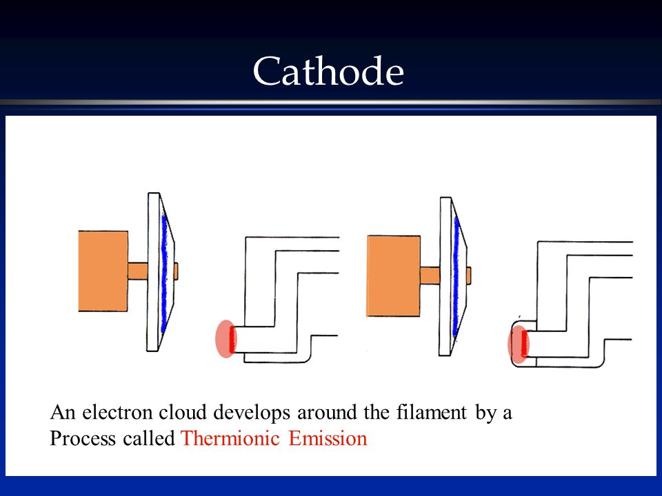 The filament heats like the electrical coils of an electric stove An electron cloud develops around the filament by a Process called Thermionic Emission