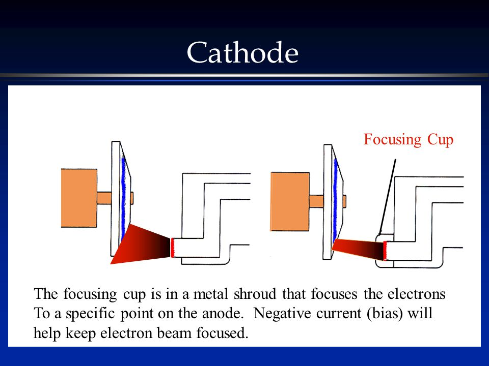 Cathode The focusing cup is in a metal shroud that focuses the electrons To a specific point on the anode.