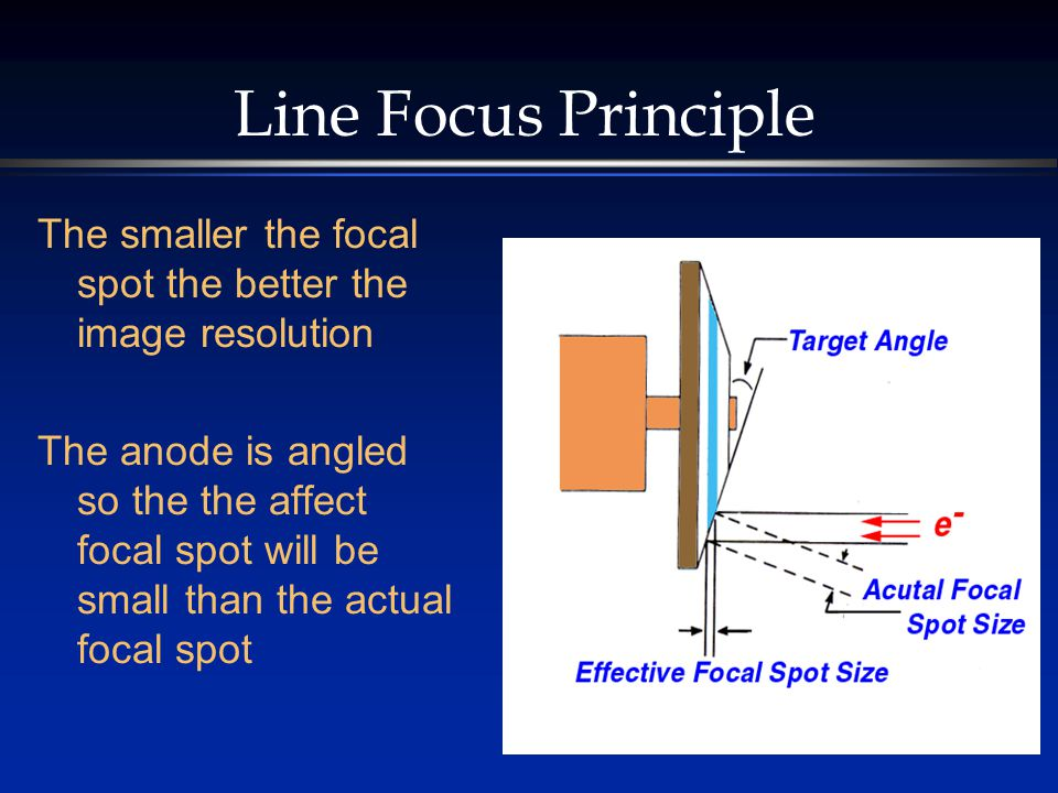 Line Focus Principle The smaller the focal spot the better the image resolution The anode is angled so the the affect focal spot will be small than the actual focal spot