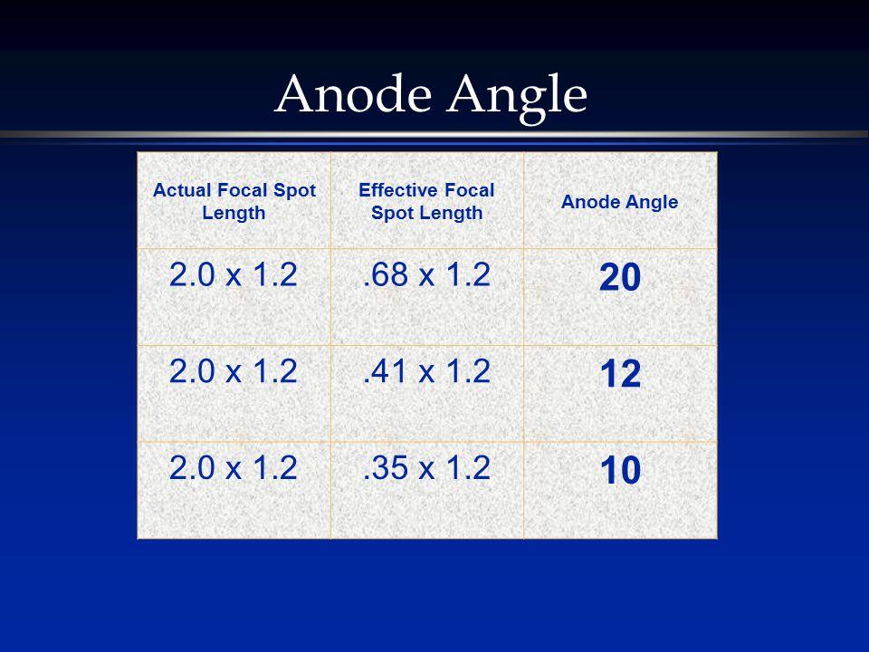 Anode Angle Actual Focal Spot Length Effective Focal Spot Length Anode Angle 2.0 x 1.2.68 x 1.2 20 2.0 x 1.2.41 x 1.2 12 2.0 x 1.2.35 x 1.2 10