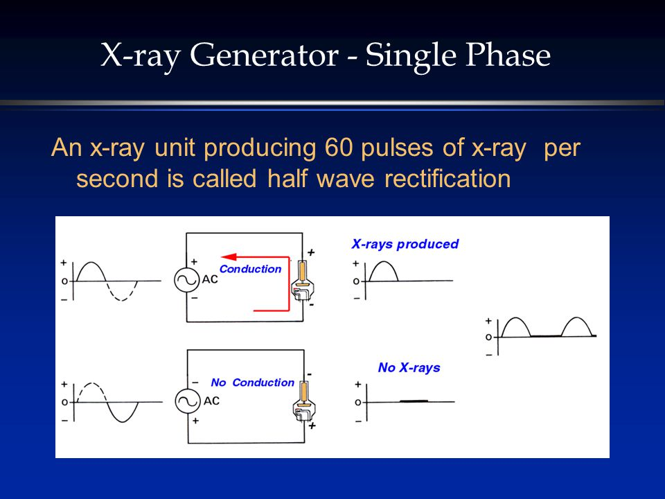 X-ray Generator - Single Phase An x-ray unit producing 60 pulses of x-ray per second is called half wave rectification