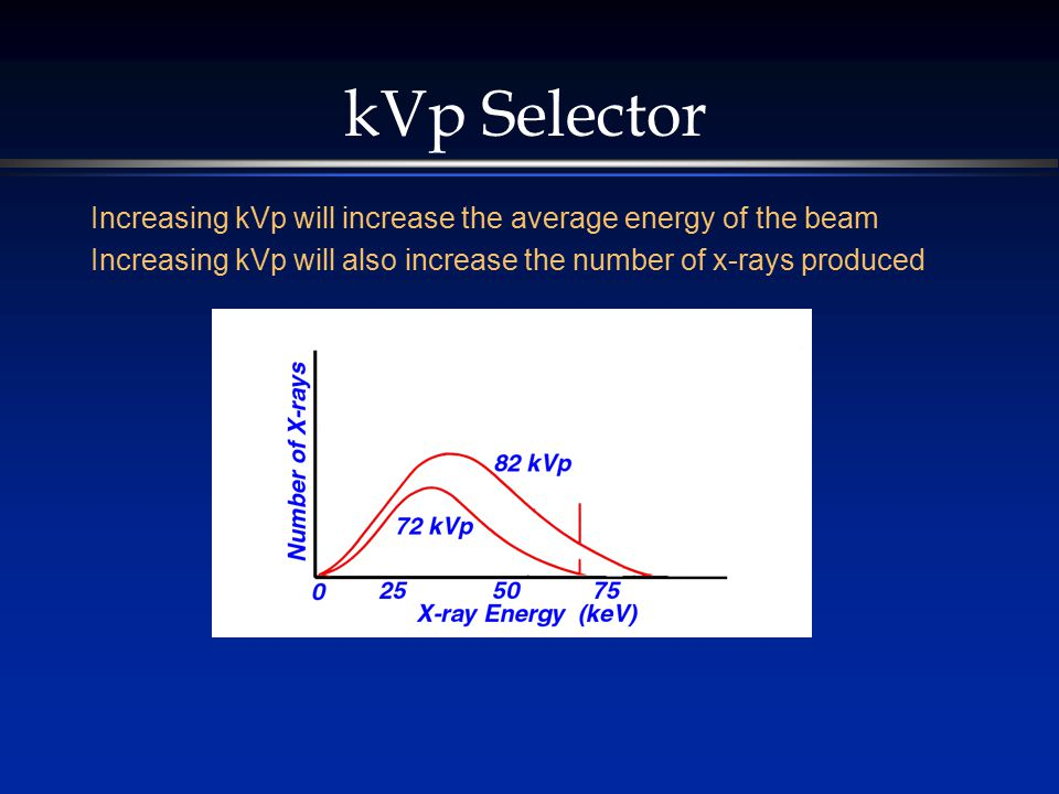 kVp Selector Increasing kVp will increase the average energy of the beam Increasing kVp will also increase the number of x-rays produced