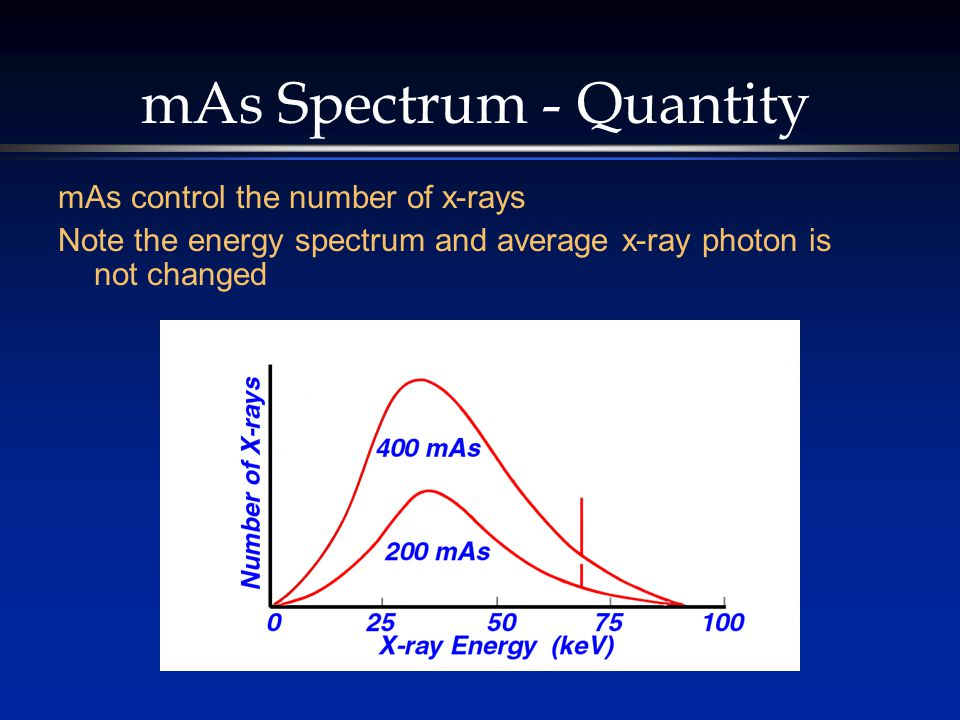 mAs Spectrum - Quantity mAs control the number of x-rays Note the energy spectrum and average x-ray photon is not changed