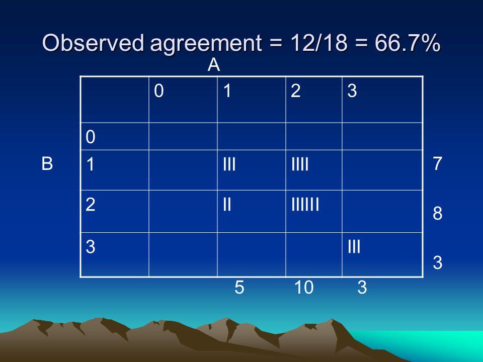 Observed agreement = 12/18 = 66.7% A B 7 8 3 5 10 3 0123 0 1IIIIIII 2IIIIIIII 3III
