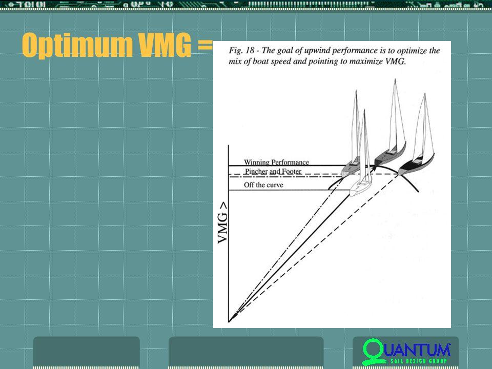 Optimum VMG =