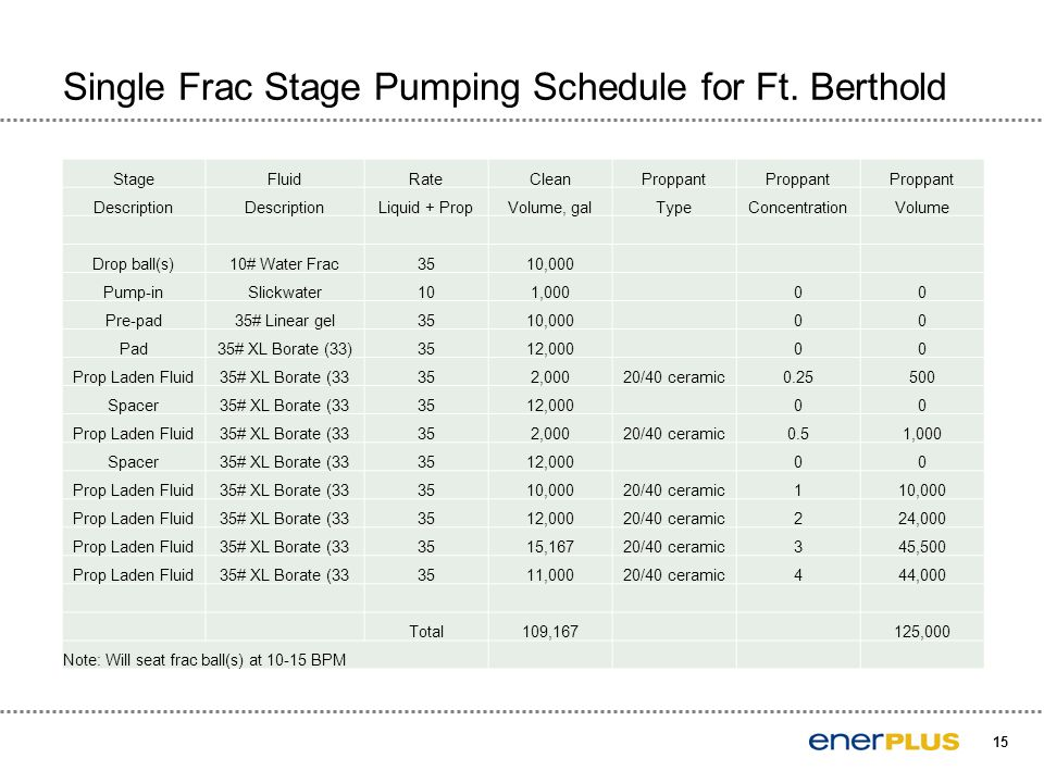 15 Single Frac Stage Pumping Schedule for Ft. Berthold StageFluidRateCleanProppant Description Liquid + PropVolume, galTypeConcentrationVolume Drop ba