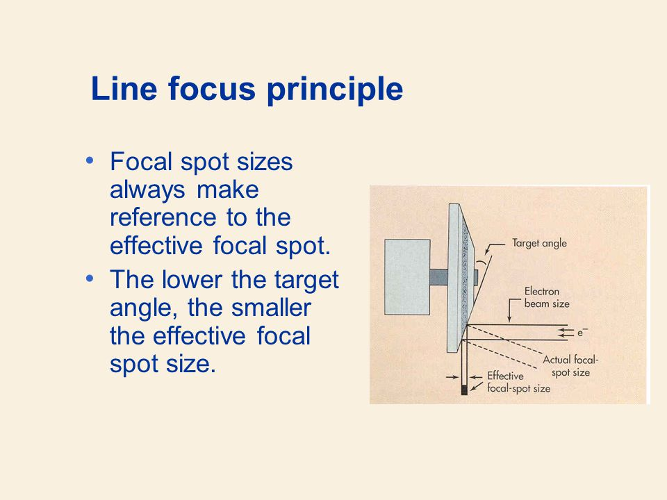 Line focus principle Focal spot sizes always make reference to the effective focal spot. The lower the target angle, the smaller the effective focal s