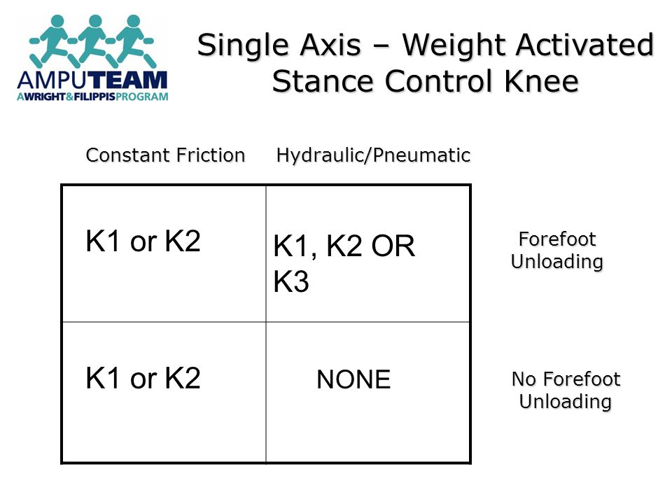 K1 or K2 K1, K2 OR K3 K1 or K2 NONE Constant Friction Hydraulic/Pneumatic Forefoot Unloading No Forefoot Unloading