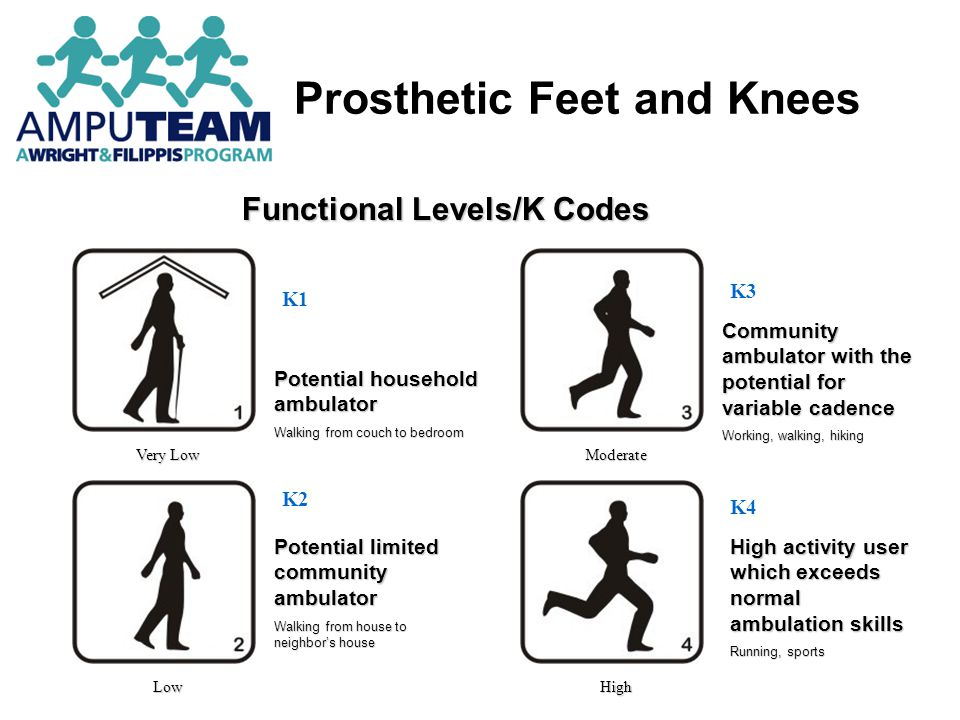 Know the knee system prior to starting treatment Talk to the prosthetist about any adjustments made prior to starting treatment Monitor patient gait deviations and ask that adjustments be made as the patient progresses Tailor your expectations to each individual knee system Maximizing Patient Outcomes