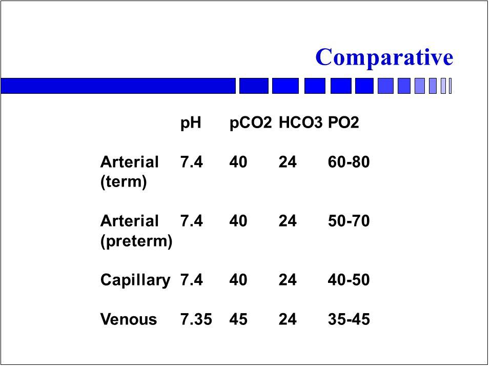 Comparative pHpCO2HCO3PO2 Arterial7.4402460-80 (term) Arterial 7.4402450-70 (preterm) Capillary7.4402440-50 Venous7.35452435-45