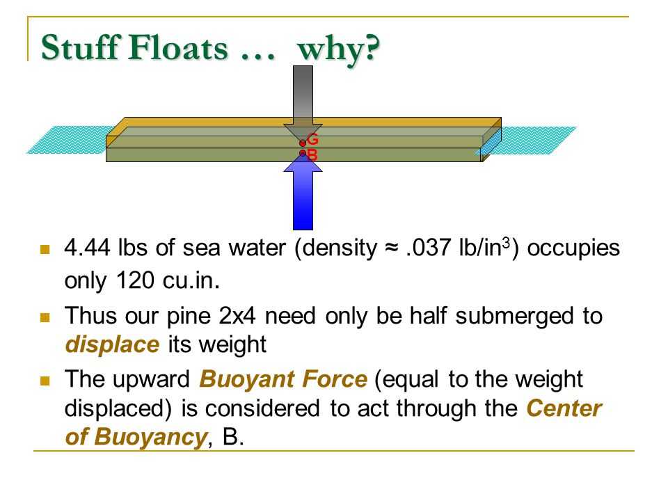 Some stuff doesn't … why.A 2.5 cu.ft. steel anvil weighs 1200 lbs … and would displace 2.5 cu.
