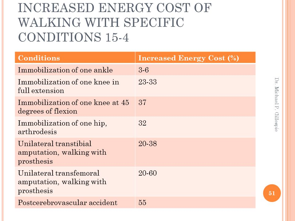 INCREASED ENERGY COST OF WALKING WITH SPECIFIC CONDITIONS 15-4 ConditionsIncreased Energy Cost (%) Immobilization of one ankle3-6 Immobilization of on