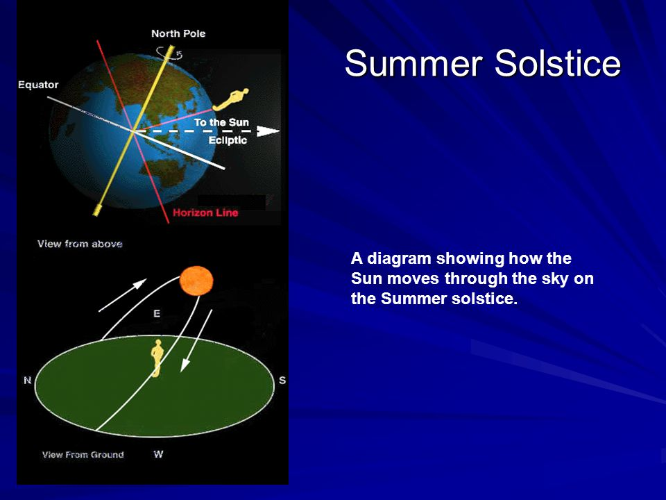Summer Solstice A diagram showing how the Sun moves through the sky on the Summer solstice.
