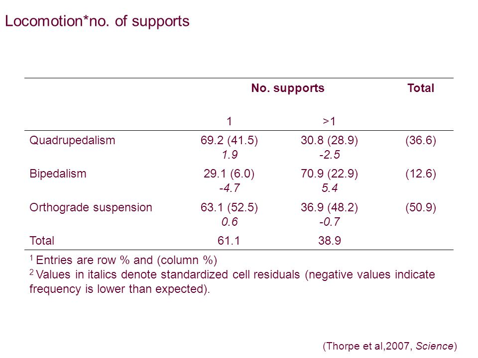Locomotion*no. of supports No.