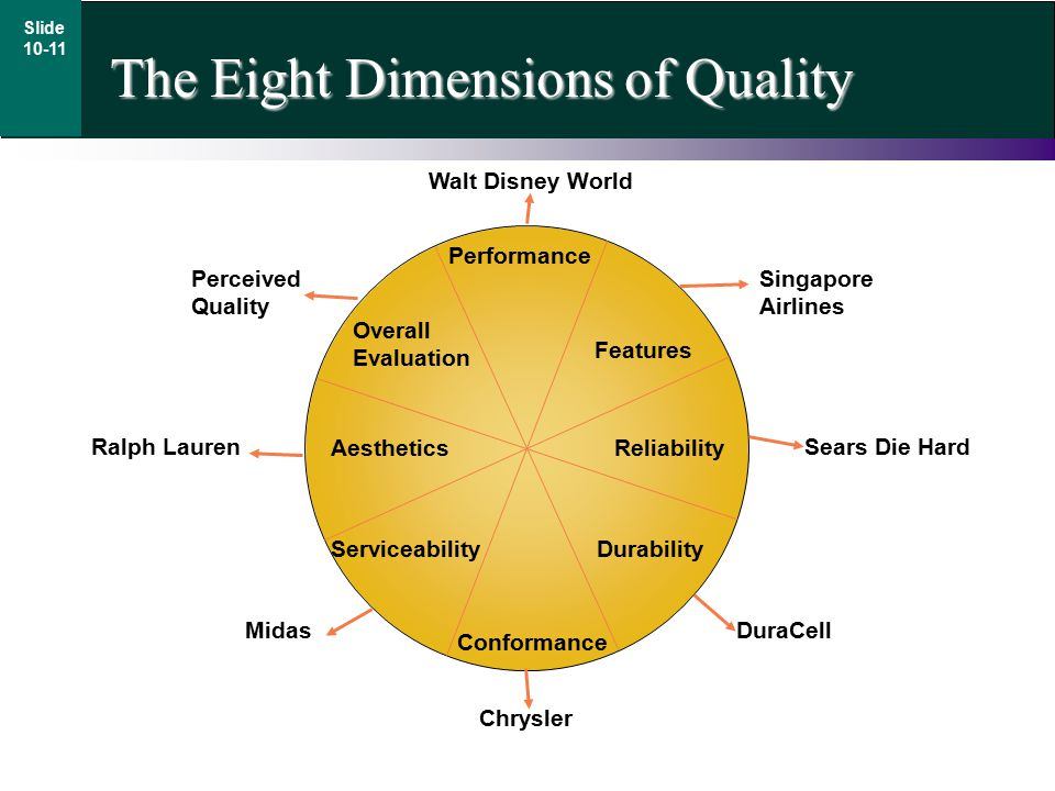 The Eight Dimensions of Quality Slide 10-11 Performance Features Overall Evaluation Conformance Durability Reliability Serviceability Aesthetics Chrysler DuraCell Sears Die Hard Singapore Airlines Walt Disney World Perceived Quality Ralph Lauren Midas