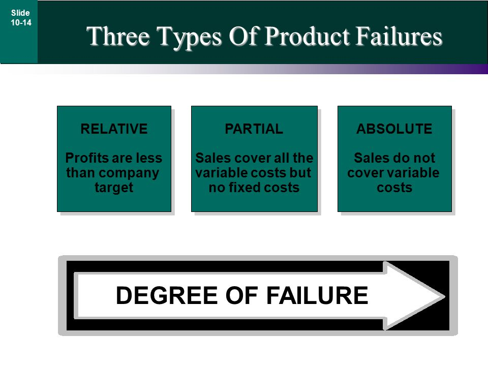 Three Types Of Product Failures DEGREE OF FAILURE PARTIAL Sales cover all the variable costs but no fixed costs PARTIAL Sales cover all the variable costs but no fixed costs RELATIVE Profits are less than company target RELATIVE Profits are less than company target ABSOLUTE Sales do not cover variable costs ABSOLUTE Sales do not cover variable costs Slide 10-14