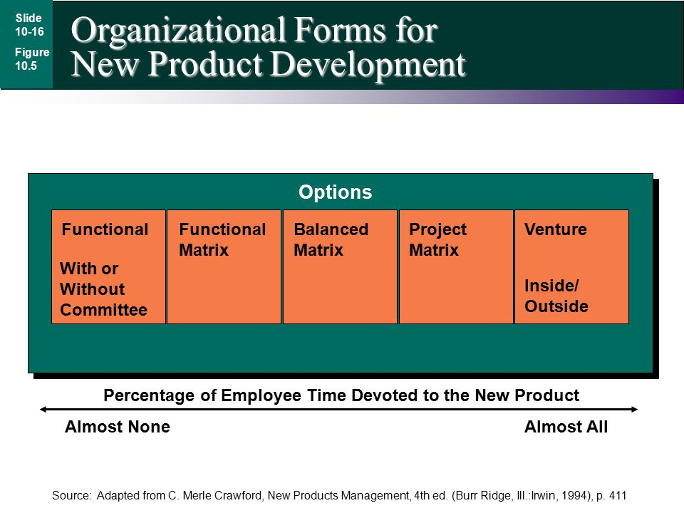 Organizational Forms for New Product Development Slide 10-16 Figure 10.5 Functional With or Without Committee Functional Matrix Balanced Matrix Project Matrix Venture Inside/ Outside Options Almost NoneAlmost All Source: Adapted from C.