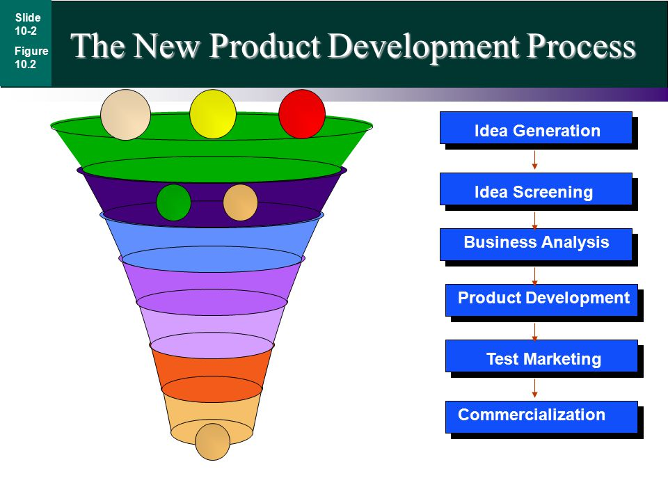 The New Product Development Process Slide 10-2 Figure 10.2 Idea Generation Idea Screening Business Analysis Product Development Test Marketing Commercialization