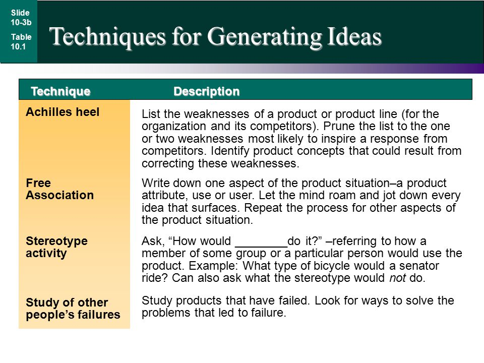 Technique Achilles heel Free Association Description List the weaknesses of a product or product line (for the organization and its competitors).