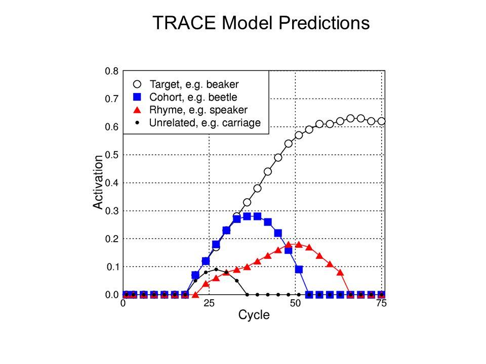 TRACE Model Predictions