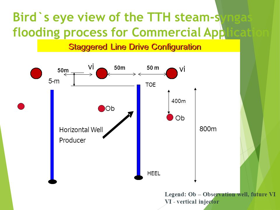 Bird`s eye view of the TTH steam-syngas flooding process for Commercial Application Staggered Line Drive Configuration vi Horizontal Well Producer TOE HEEL 5-m 50 m 800m 400m Legend: Ob – Observation well, future VI VI - vertical injector Ob 50m