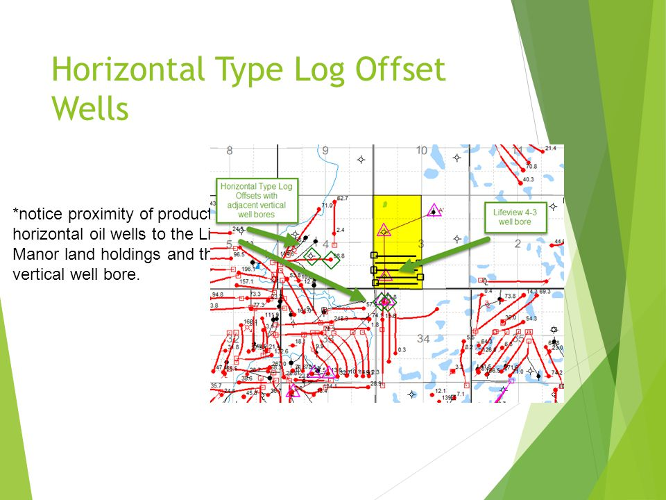 Horizontal Type Log Offset Wells *notice proximity of productive horizontal oil wells to the Lifeview Manor land holdings and the 4-3 vertical well bore.