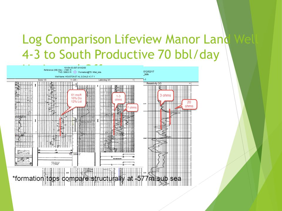 Log Comparison Lifeview Manor Land Well 4-3 to South Productive 70 bbl/day Horizontal Offset *formation tops compare structurally at -577m sub sea