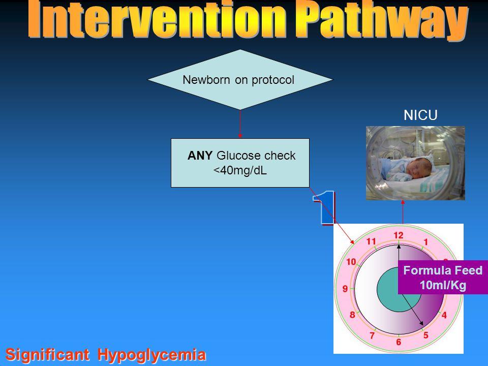 ANY Glucose check <40mg/dL Newborn on protocol NICU Formula Feed 10ml/Kg Significant Hypoglycemia
