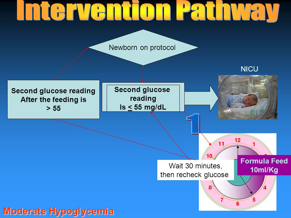 Glucose check 40-49mg/dL Newborn on protocol NICU Formula Feed 10ml/Kg Wait 30 minutes, then recheck glucose Second glucose reading Is < 55 mg/dL Second glucose reading After the feeding is > 55 Moderate Hypoglycemia