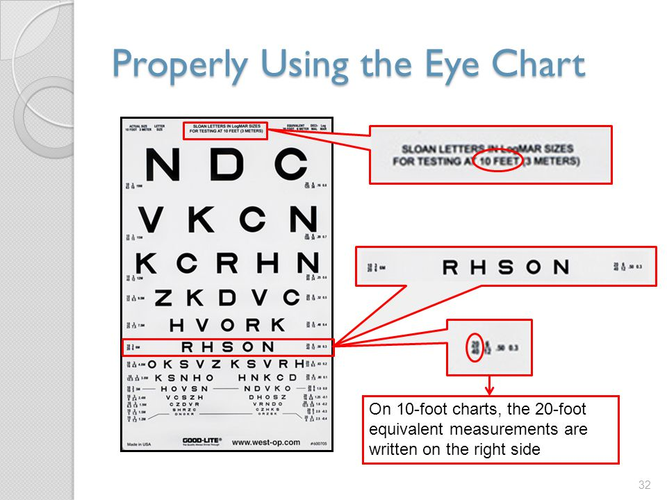 Properly Using the Eye Chart 32 On 10-foot charts, the 20-foot equivalent measurements are written on the right side