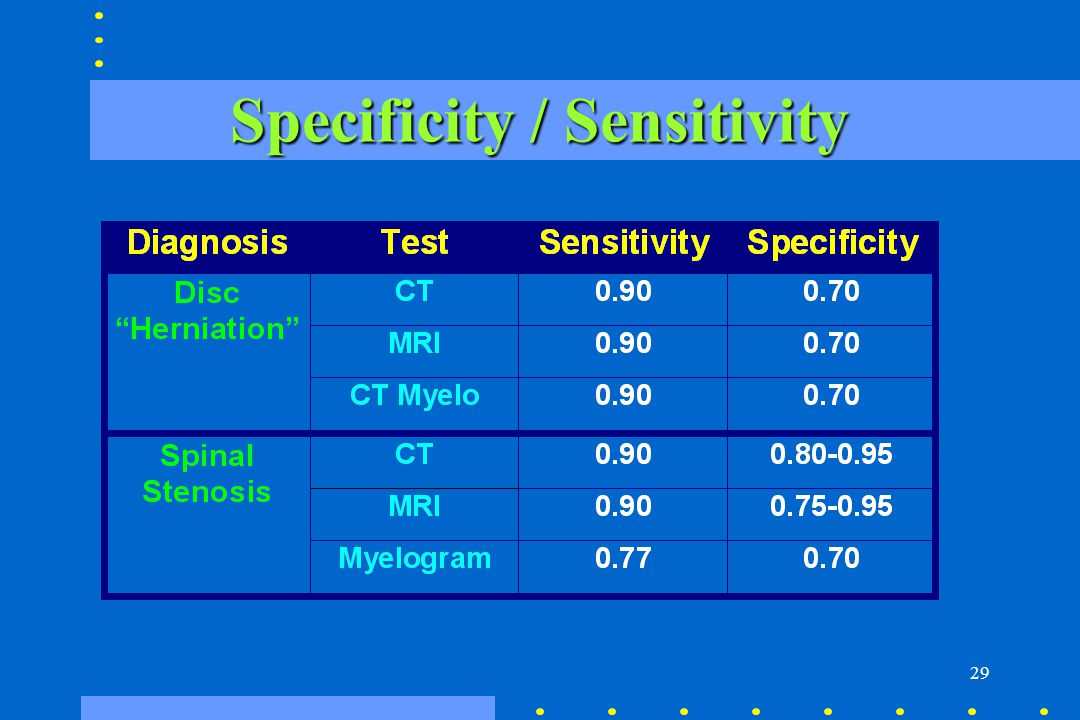 29 Specificity / Sensitivity