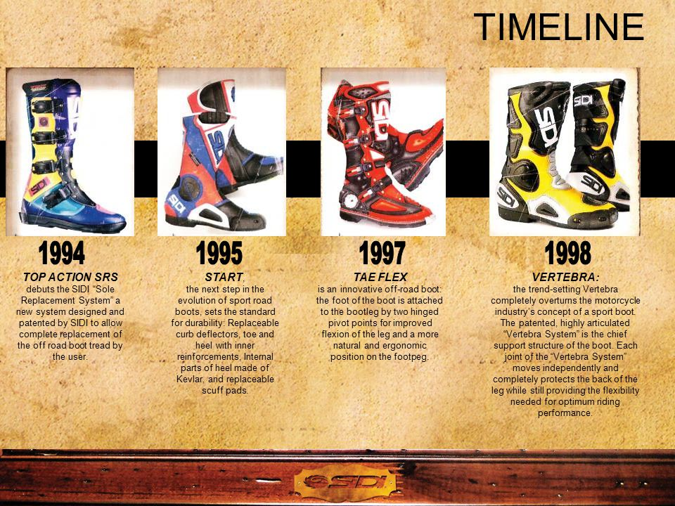 TIMELINE TOP ACTION SRS debuts the SIDI Sole Replacement System a new system designed and patented by SIDI to allow complete replacement of the off road boot tread by the user.
