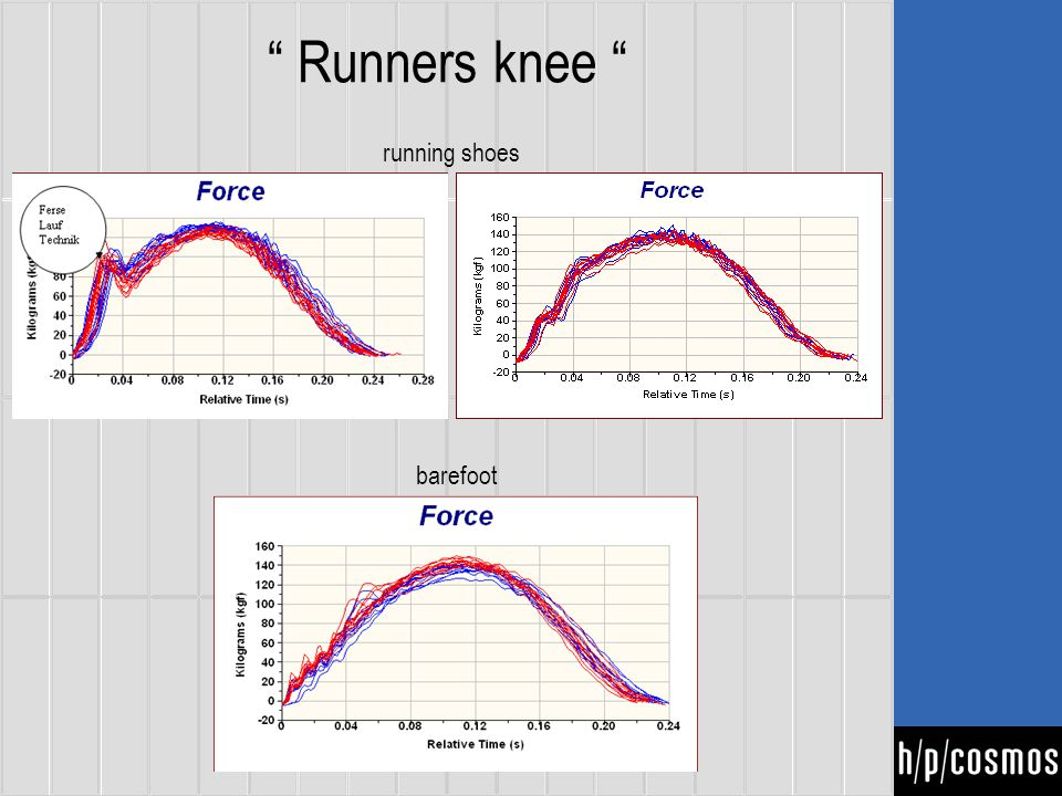 Runners knee running shoes barefoot
