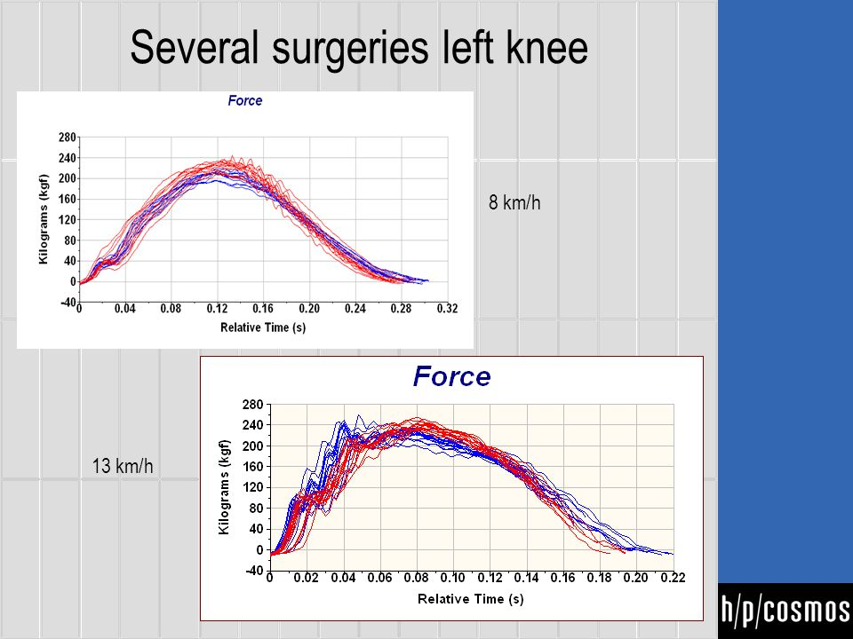 Several surgeries left knee 8 kmh 8 km/h 13 km/h