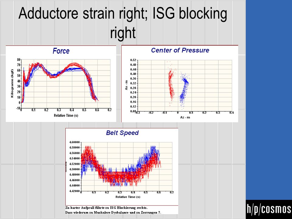 Adductore strain right; ISG blocking right