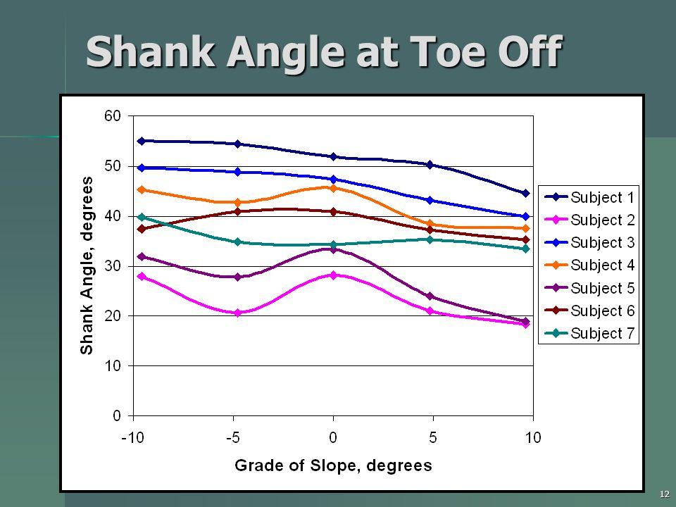 12 Shank Angle at Toe Off