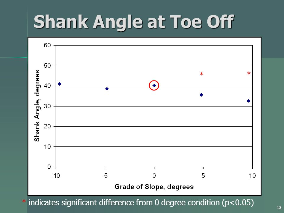 13 Shank Angle at Toe Off * indicates significant difference from 0 degree condition (p<0.05) * *