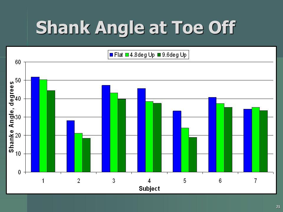 21 Shank Angle at Toe Off