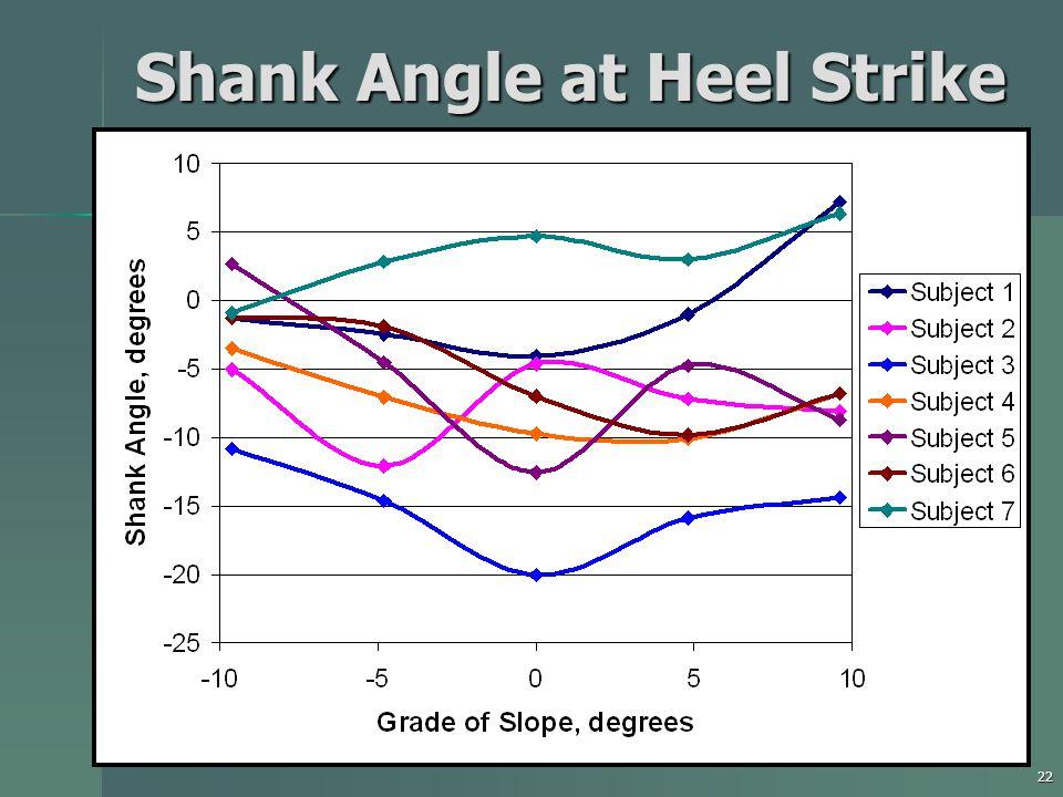 22 Shank Angle at Heel Strike