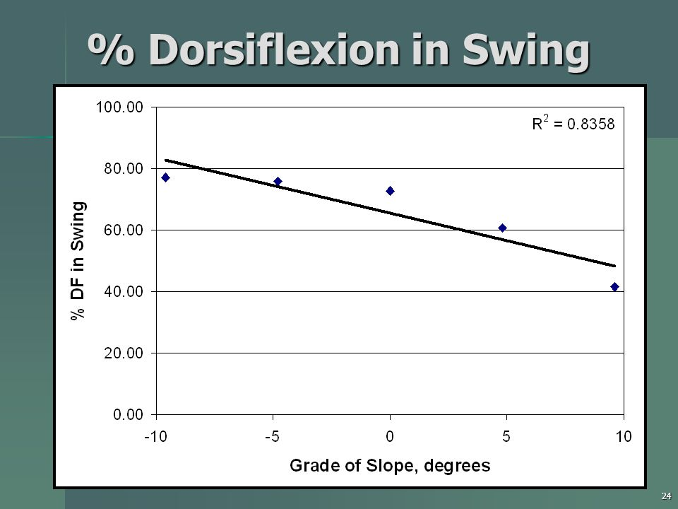 24 % Dorsiflexion in Swing