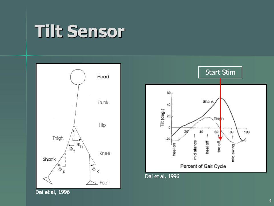 4 Tilt Sensor Dai et al, 1996 Start Stim