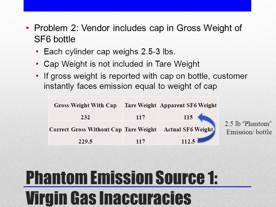 Phantom Emission Source 1: Virgin Gas Inaccuracies Problem 2: Vendor includes cap in Gross Weight of SF6 bottle Each cylinder cap weighs 2.5-3 lbs.