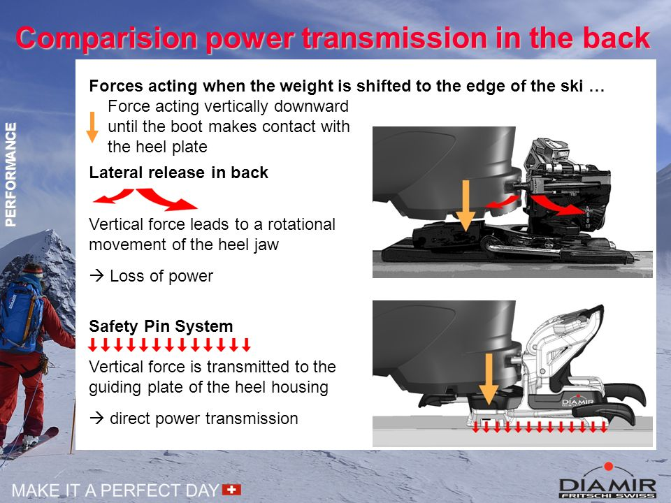 Comparision power transmission in the back PERFORMANCE Lateral release in back Vertical force leads to a rotational movement of the heel jaw  Loss of power Safety Pin System Vertical force is transmitted to the guiding plate of the heel housing  direct power transmission Forces acting when the weight is shifted to the edge of the ski … Force acting vertically downward until the boot makes contact with the heel plate