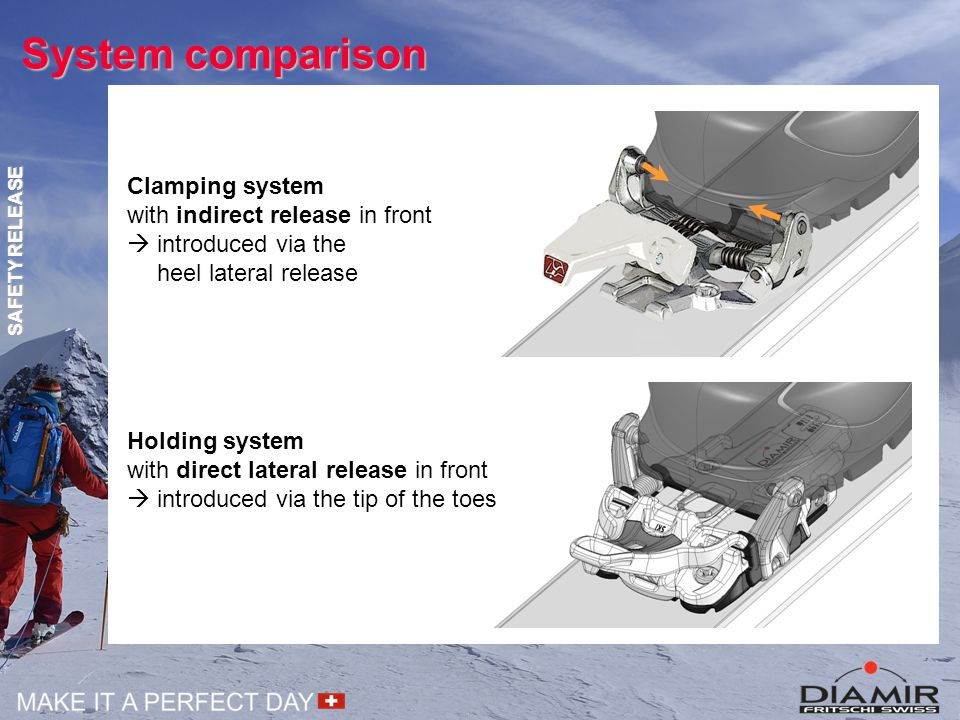 System comparison Clamping system with indirect release in front  introduced via the heel lateral release Holding system with direct lateral release in front  introduced via the tip of the toes SAFETY RELEASE