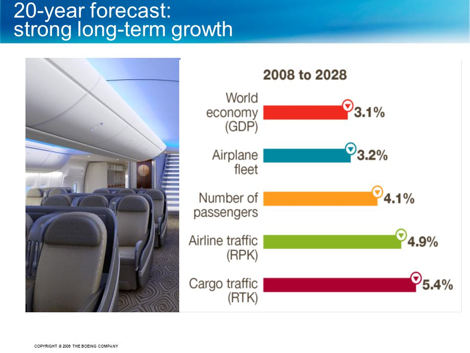 COPYRIGHT © 2009 THE BOEING COMPANY 20-year forecast: strong long-term growth