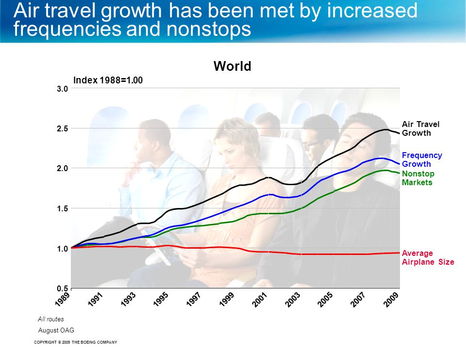 COPYRIGHT © 2009 THE BOEING COMPANY Air travel growth has been met by increased frequencies and nonstops Frequency Growth Nonstop Markets Average Airp