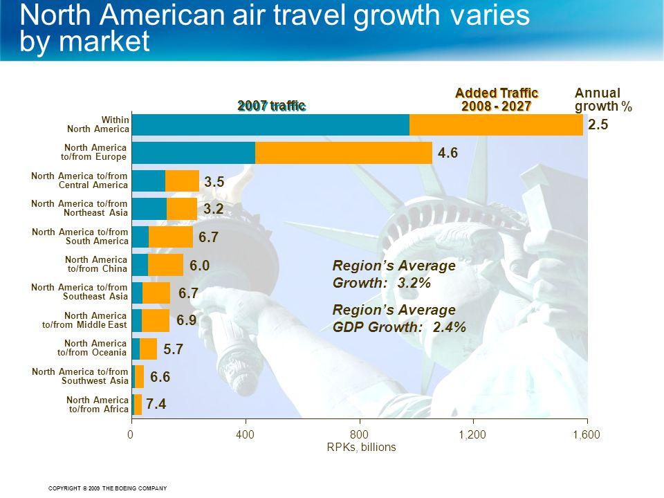 COPYRIGHT © 2009 THE BOEING COMPANY RPKs, billions Region's Average Growth: 3.2% Region's Average GDP Growth: 2.4% North American air travel growth va