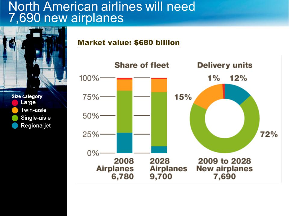 COPYRIGHT © 2009 THE BOEING COMPANY North American airlines will need 7,690 new airplanes Large Twin-aisle Single-aisle Regional jet Size category Mar